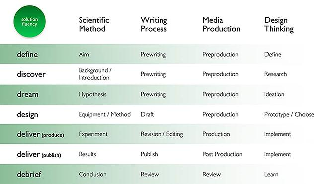 solution-fluency-process-real-world